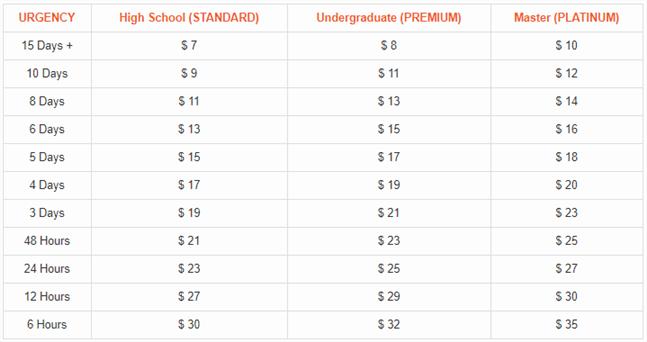 7dollaressay.com prices